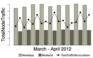rcTraffic_weekdays+end