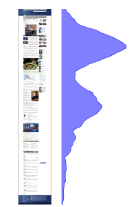 Figure 1 (b): Example page showing a pattern of user attention with an unusual distribution of attention indicating that content positioned closer to the end of the article attracts significant portion of user attention.