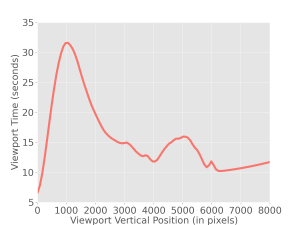 Figure 2. Distribution of viewport time averaged across all page views.