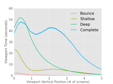 viewport_time_per_class